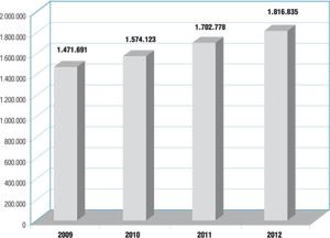 Evolución del PERE desde 2009, primer año del que se tienen datos de esta estadística.