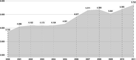 Remesas de trabajadores en el exterior hacia España (por millones de euros).
