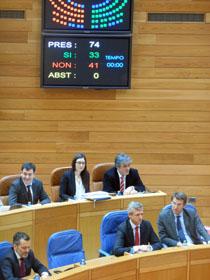 Las enmiendas a la totalidad fueron rechazadas por 41 votos contra 33.