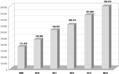 Evolución del Padrón de andaluces en el extranjero por años.