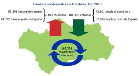 Gráfico resumen de los datos de la Estadística de Variaciones Residenciales.