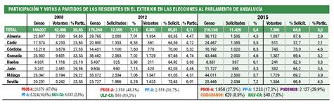 Comparativa de las 3 últimas elecciones