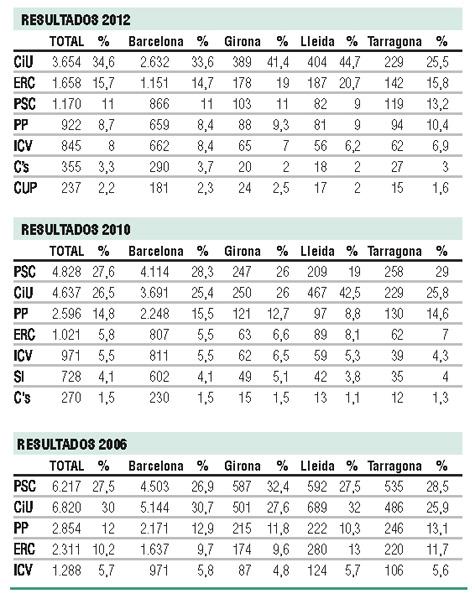 Los catalanes en el exterior que podr n participar for Oficina censo electoral barcelona