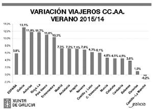 Datos de la variación de viajeros en verano de 2015 respecto al año anterior.