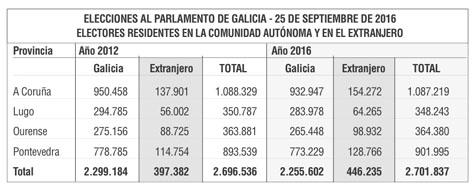 Censo de votantes.