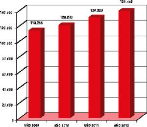 El PERE creció un 22,25% respecto de 2009, es decir, en 25.208 emigrantes.