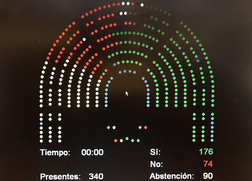 Resultados de la votación en la pantalla del Congreso de los Diputados.