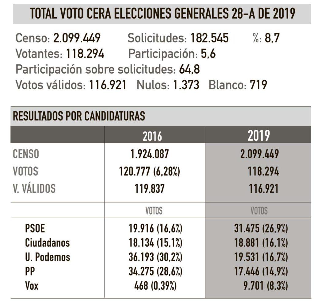 Datos de voto de las elecciones generales al Congreso obtenidos por España Exterior de las Juntas Electorales Provinciales.