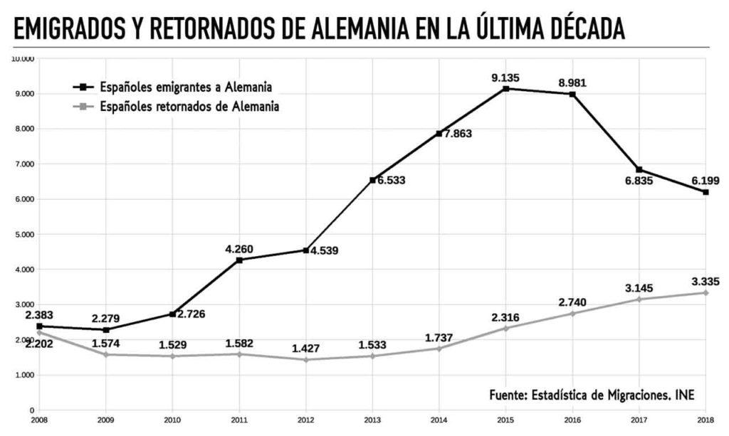 Españoles emigrados y retornados a Alemania entre 2008 y 2018.