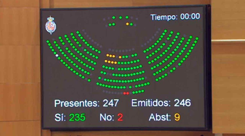 Pantalla con el resultado de la votación de la moción presentada en el Senado para la supresión del voto rogado