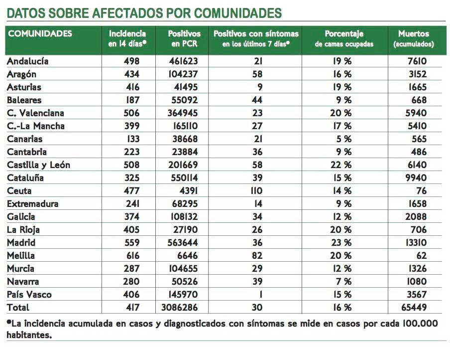 Datos de la pandemia en España a 15 de febrero.